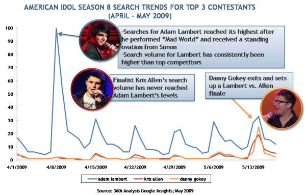 american idol contestants season 8. American Idol season 8 search