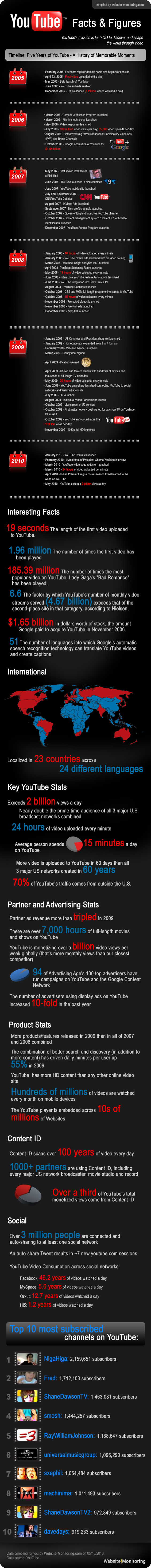 Click Here for How To Make Money From YouTube - Do You Know That YouTube Surpasses Two Billion Video Views Daily?