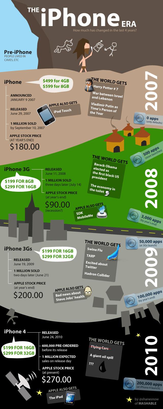 A História do iPhone (via @Mashable)