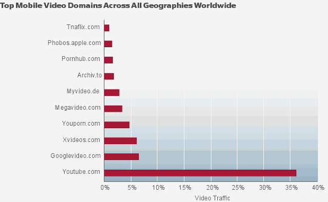 However, even when you include adult content sites, YouTube is the most ...