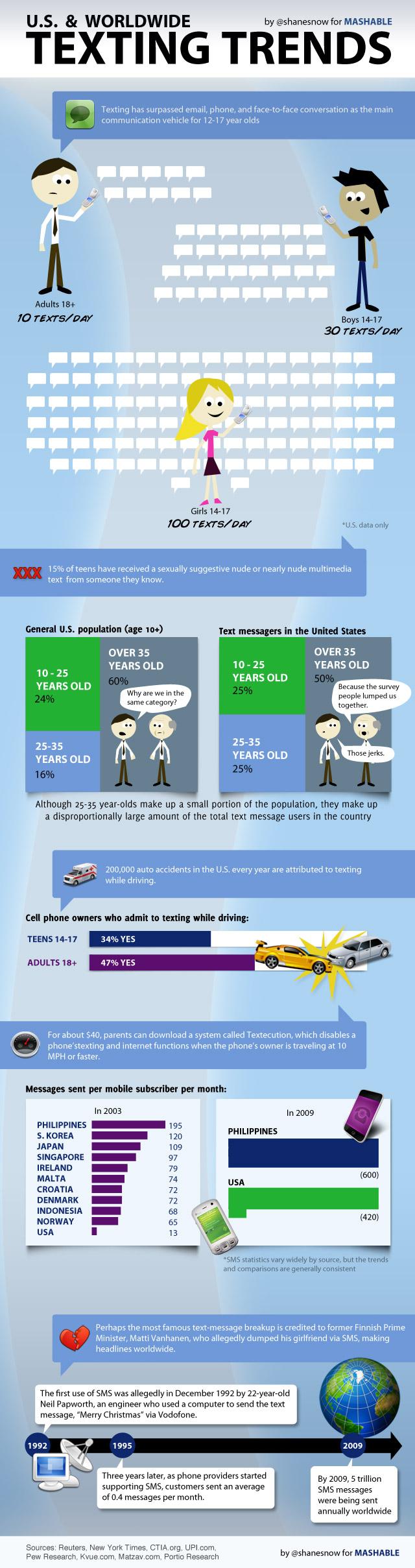 Crescimento das Mensagens de Texto (by @Mashable)