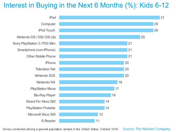 All Kids Want for Christmas Is an iPad [STATS] - memeBee #van4um