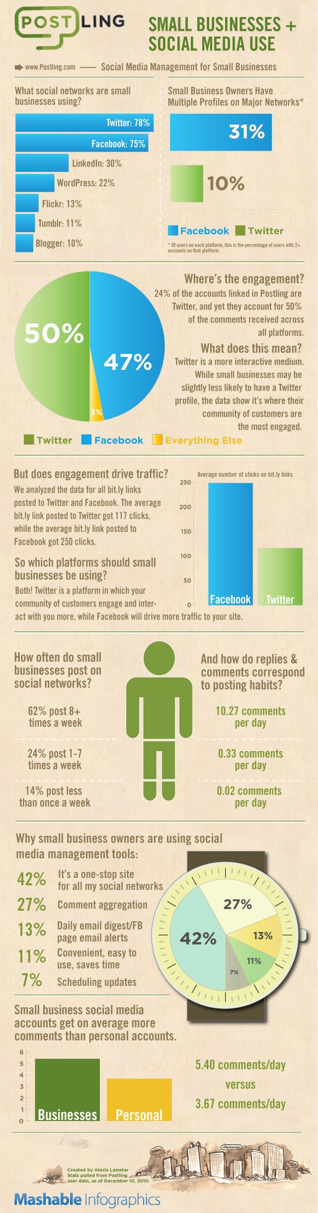 [Infografía] Uso del Social media en las pequeñas empresas