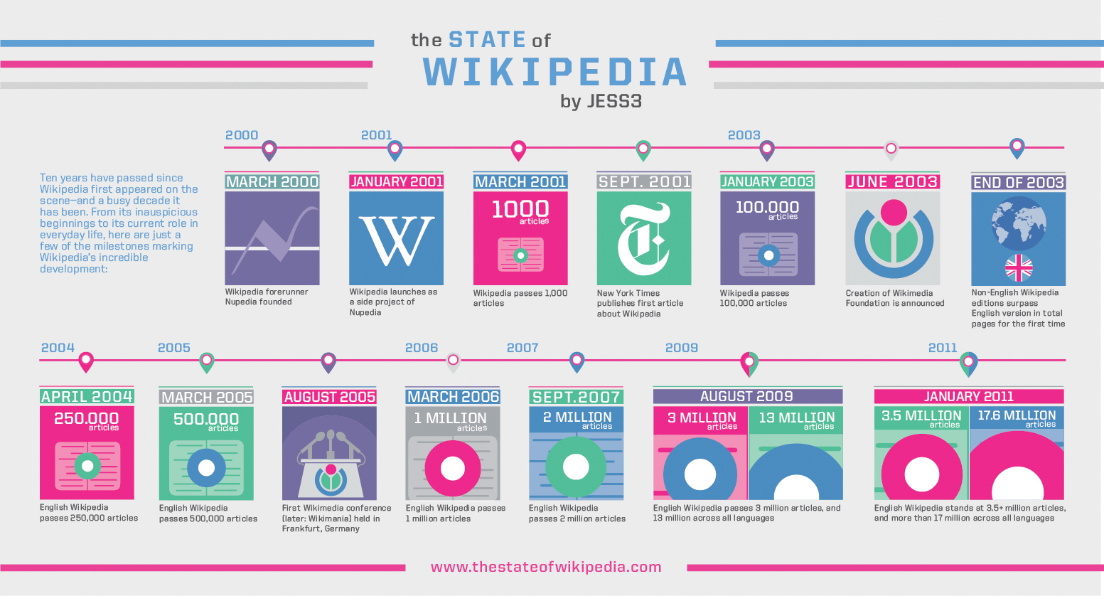 infographic lg