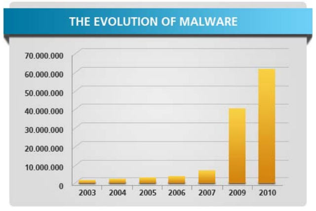 The Evolution of Malware