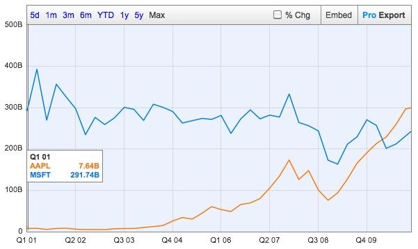 Microsoft與Apple成長曲線對照