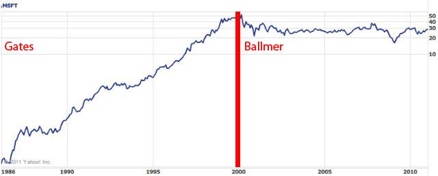 Microsoft成長曲線