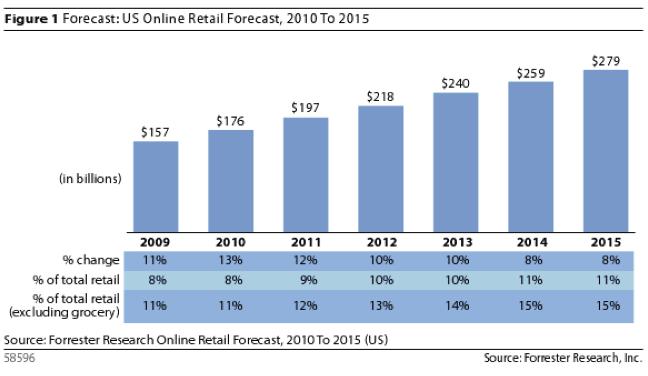 Previsiones de venta online en EEUU para 2015 (Fuente: http://4.mshcdn.com/wp-content/uploads/2011/02/Screen-shot-2011-02-28-at-1.08.09-PM.png)