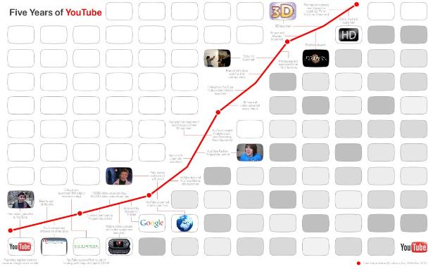 http://8.mshcdn.com/wp-content/uploads/2011/02/YouTube-Timelinecrop.jpg