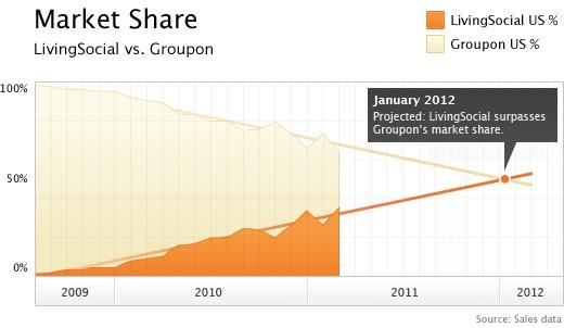 LS Groupon Market Share v1.1 2 The Battle of the Titans: Groupon vs. Living Social