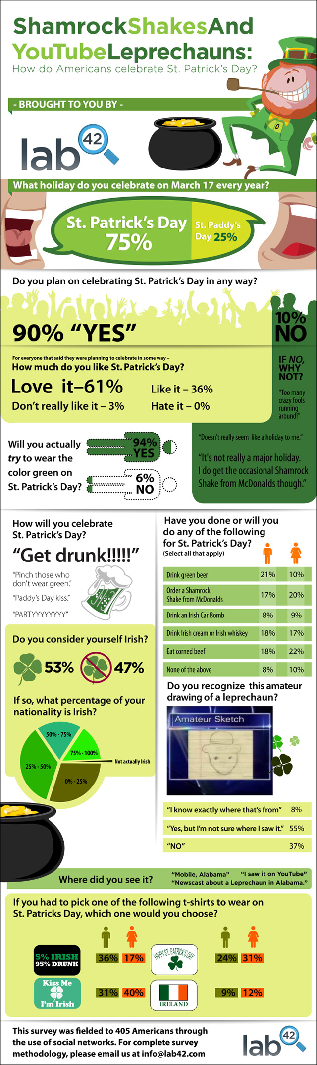 How Do Social Networkers Celebrate St. Patrick's Day?