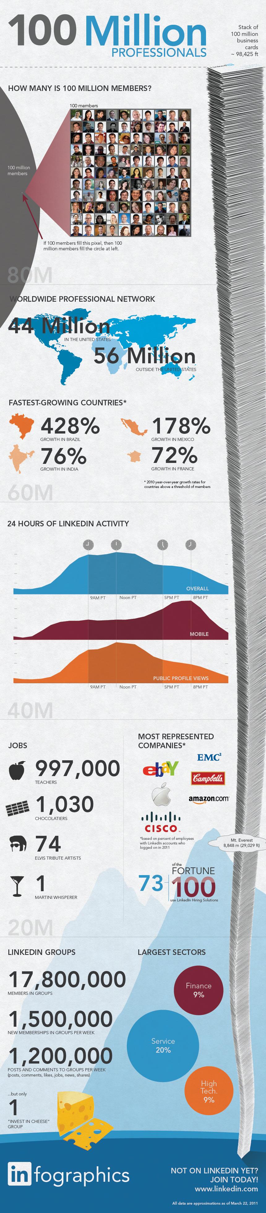 LinkedIn arrin në 100 milion përdorues
