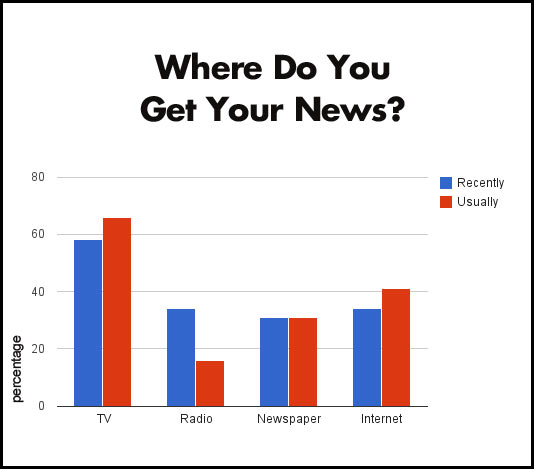 news source More People Use The Internet For News Than From Newspapers
