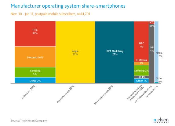 Smartphone Marktanteile in USA
