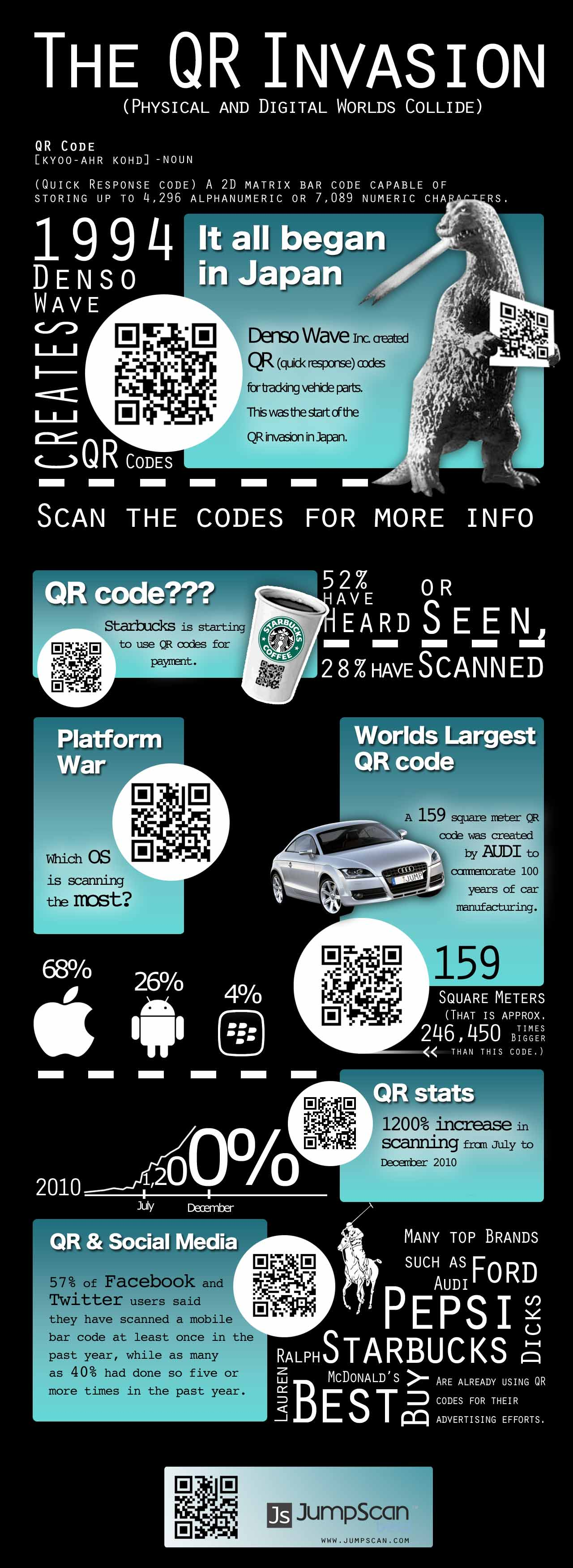 Poster design with qr code - Graphic Of The History Of Qr Codes Jpg