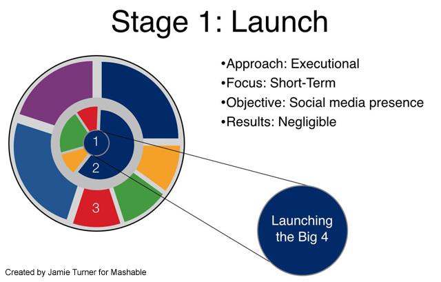 Social Media ROI Stage 1