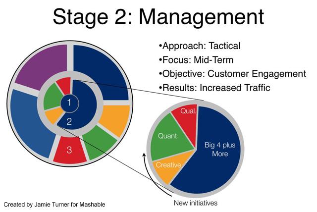 Social Media ROI Stage 2
