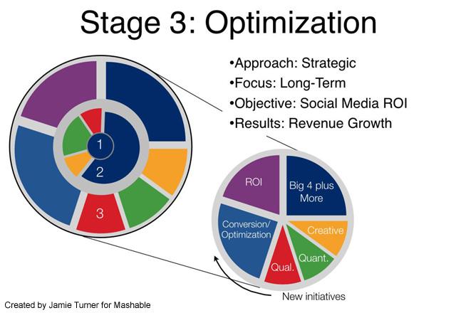 Social Media ROI Stage 3