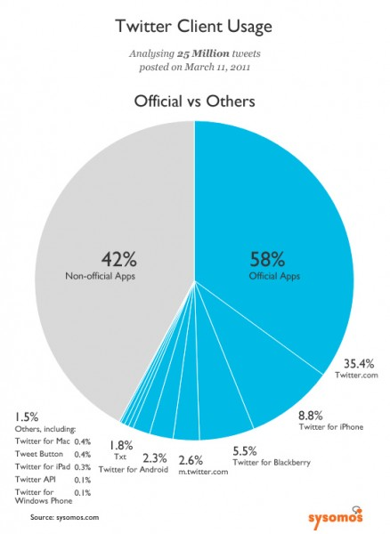 report / stats