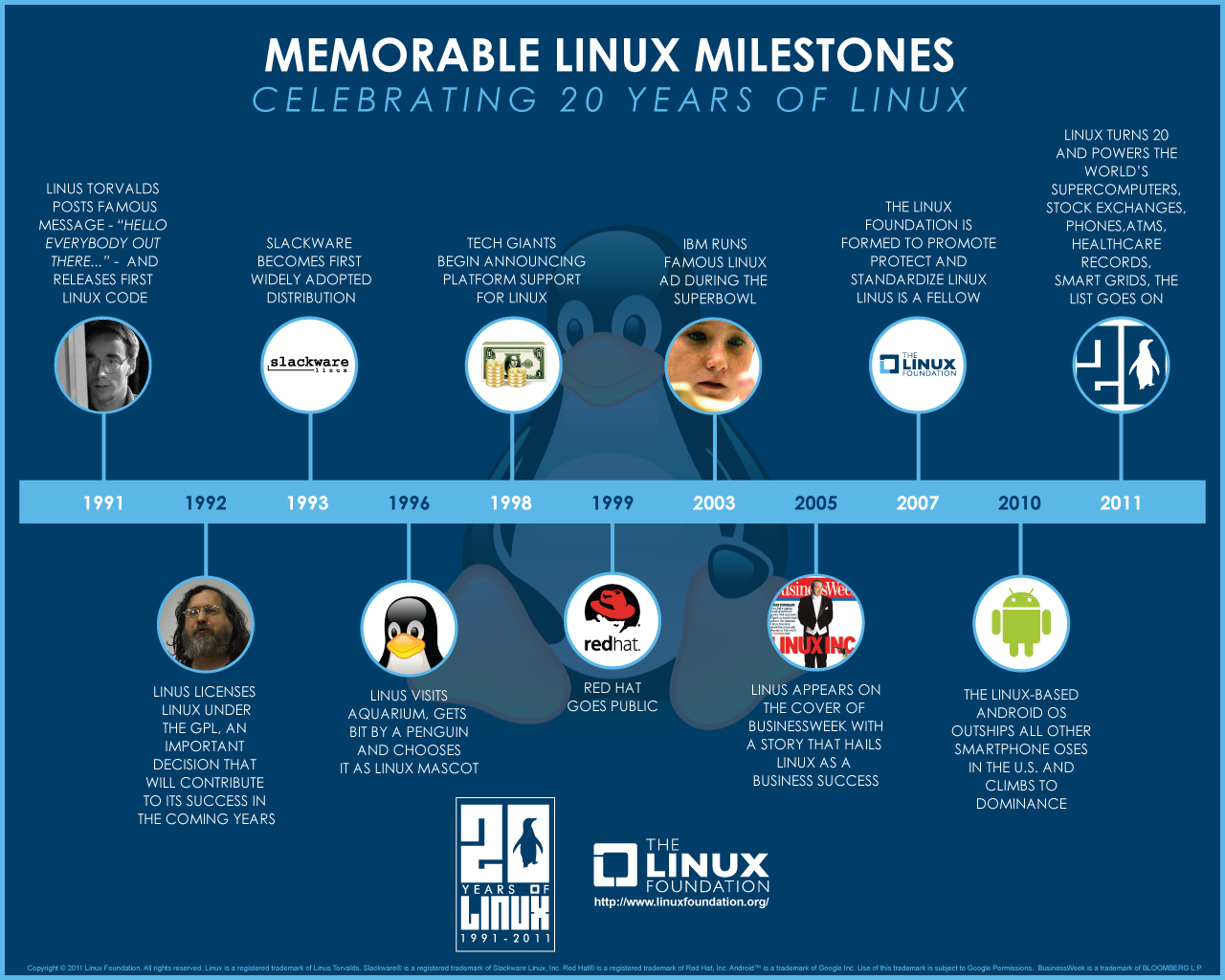 http://8.mshcdn.com/wp-content/uploads/2011/04/linux-infographic.png