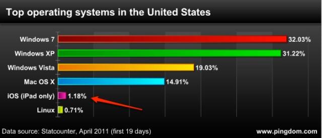 http://4.mshcdn.com/wp-content/uploads/2011/04/pingdom_graph_1.jpg