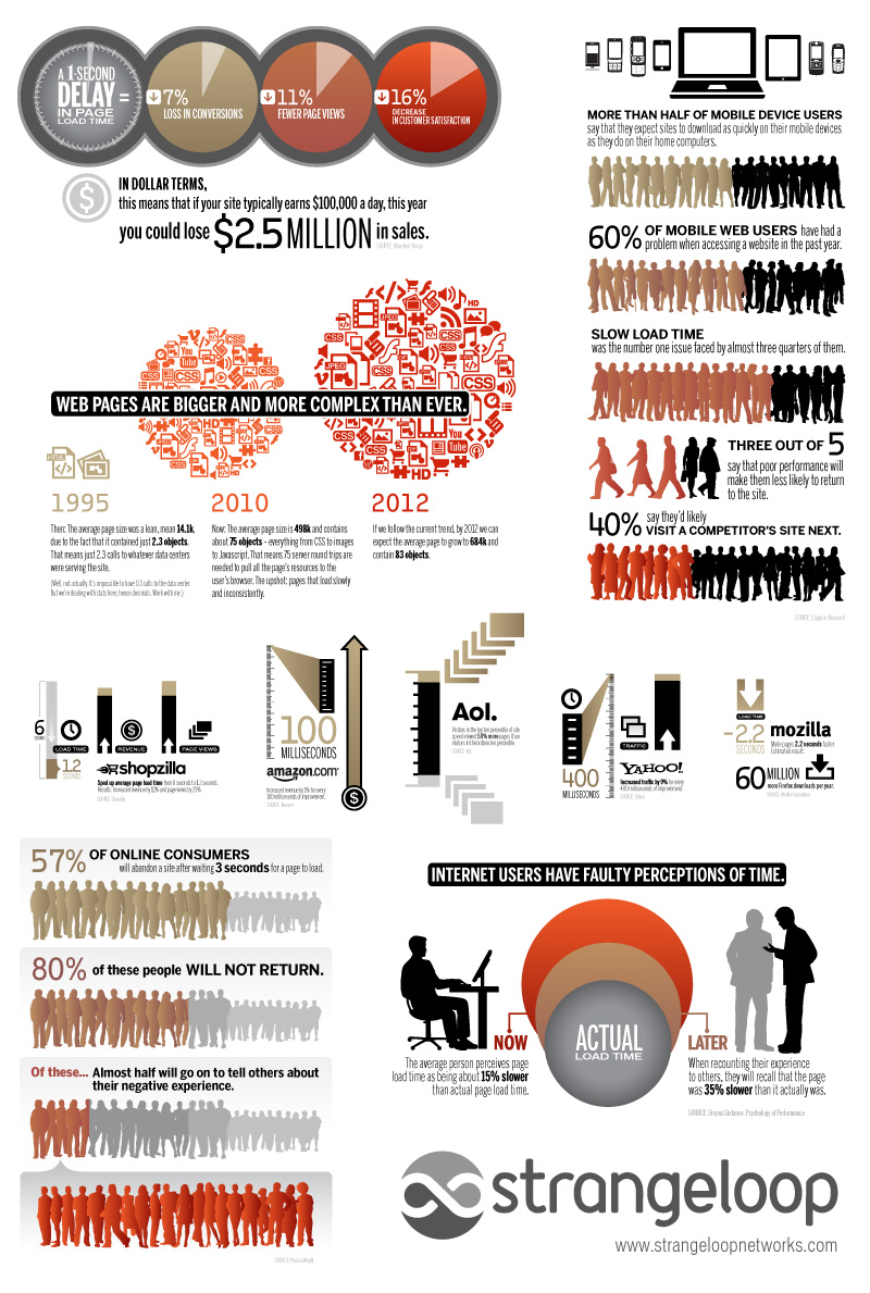 Strangelove Website Load Speed Infographic