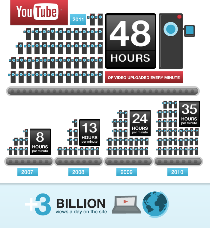 source: http://9.mshcdn.com/wp-content/uploads/2011/05/YT-48-hours-3-billion-infographic-r4.png