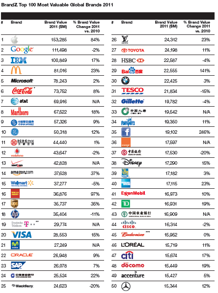 The World's Most Valuable Brands List - Forbes