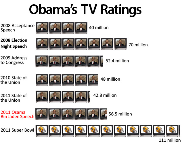 President Obama Speech TV Ratings