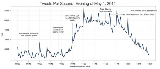 Bin Laden's Death Sparks Record 12.4 Million Tweets Per Hour [STATS]