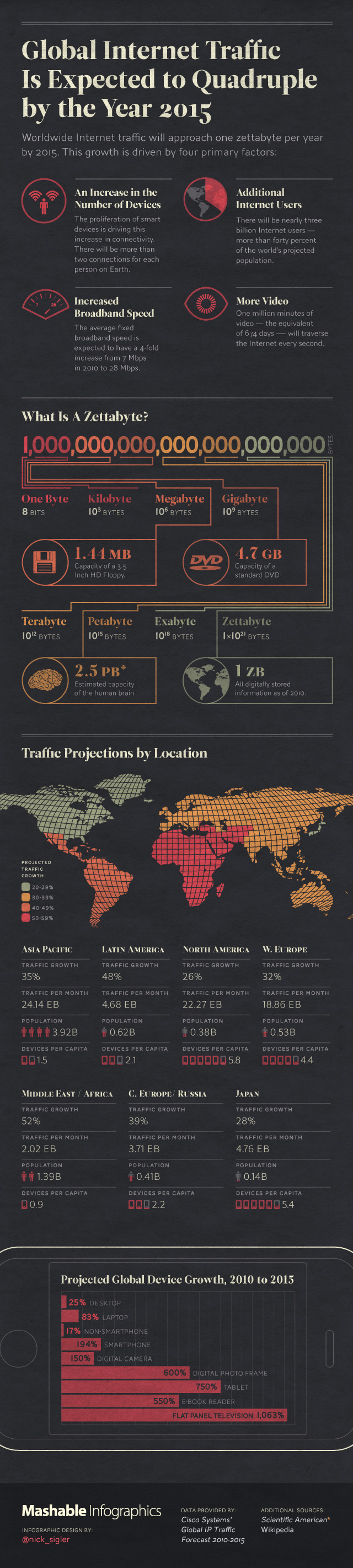 http://7.mshcdn.com/wp-content/uploads/2011/06/global-internet-traffic-mashable-infographics-640.jpg