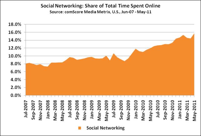 美國網友1/6上網時間花在社群媒體上