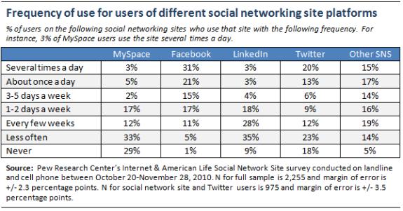frequenza d'uso dei vari social network