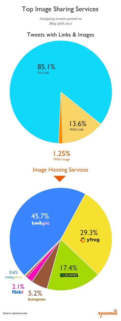 85.1% e cicërimave nuk përmbajnë linka apo fotografi!