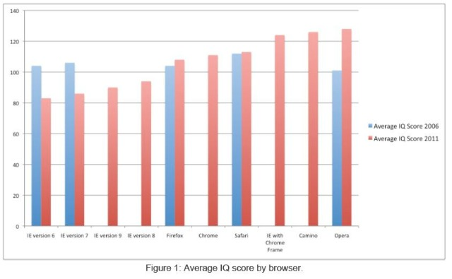 Average IQ score by browser