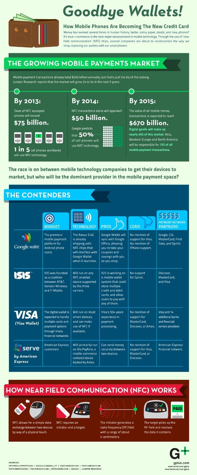 Mobil Ödeme Grafik