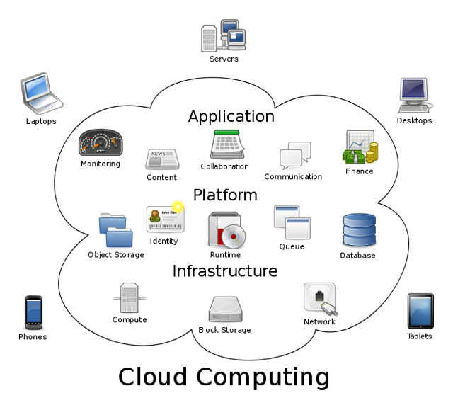 Cloud computing the layperson s guide to distributed networks