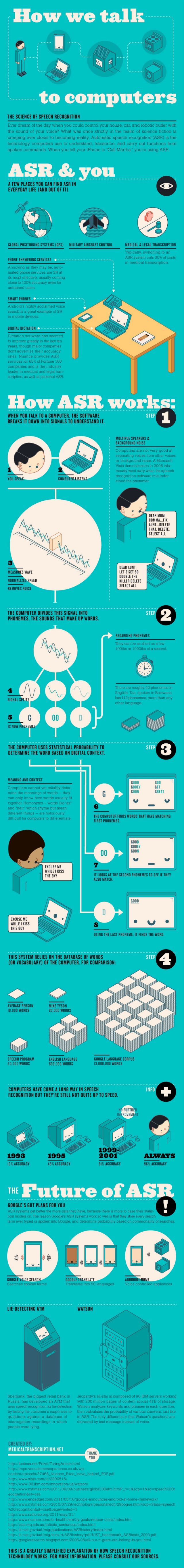 The Science of Speech Recognition Infographic