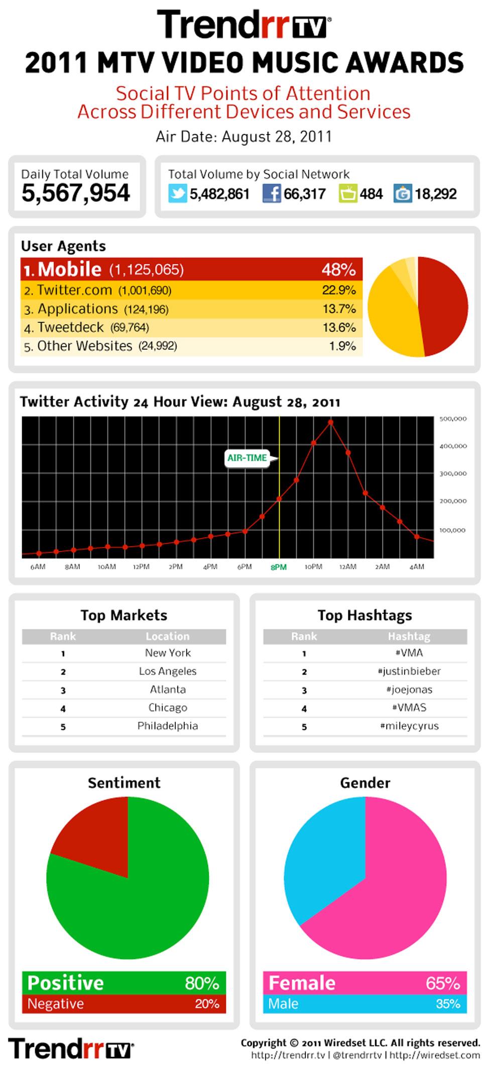 2011 VMA Social Impact Infographic