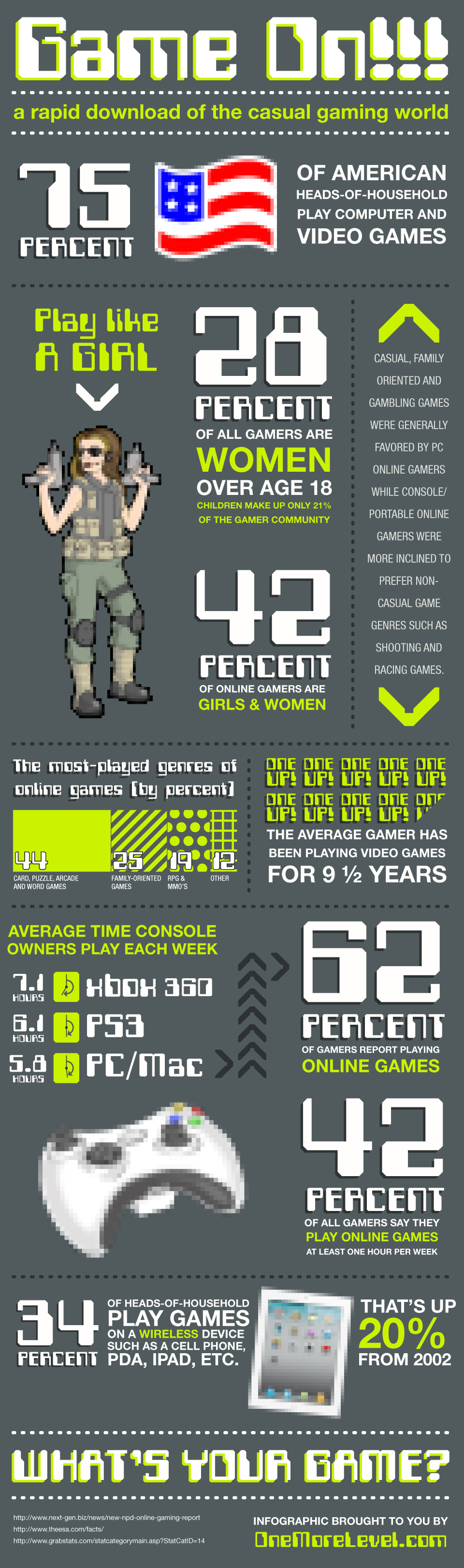 Country of gamers infographic