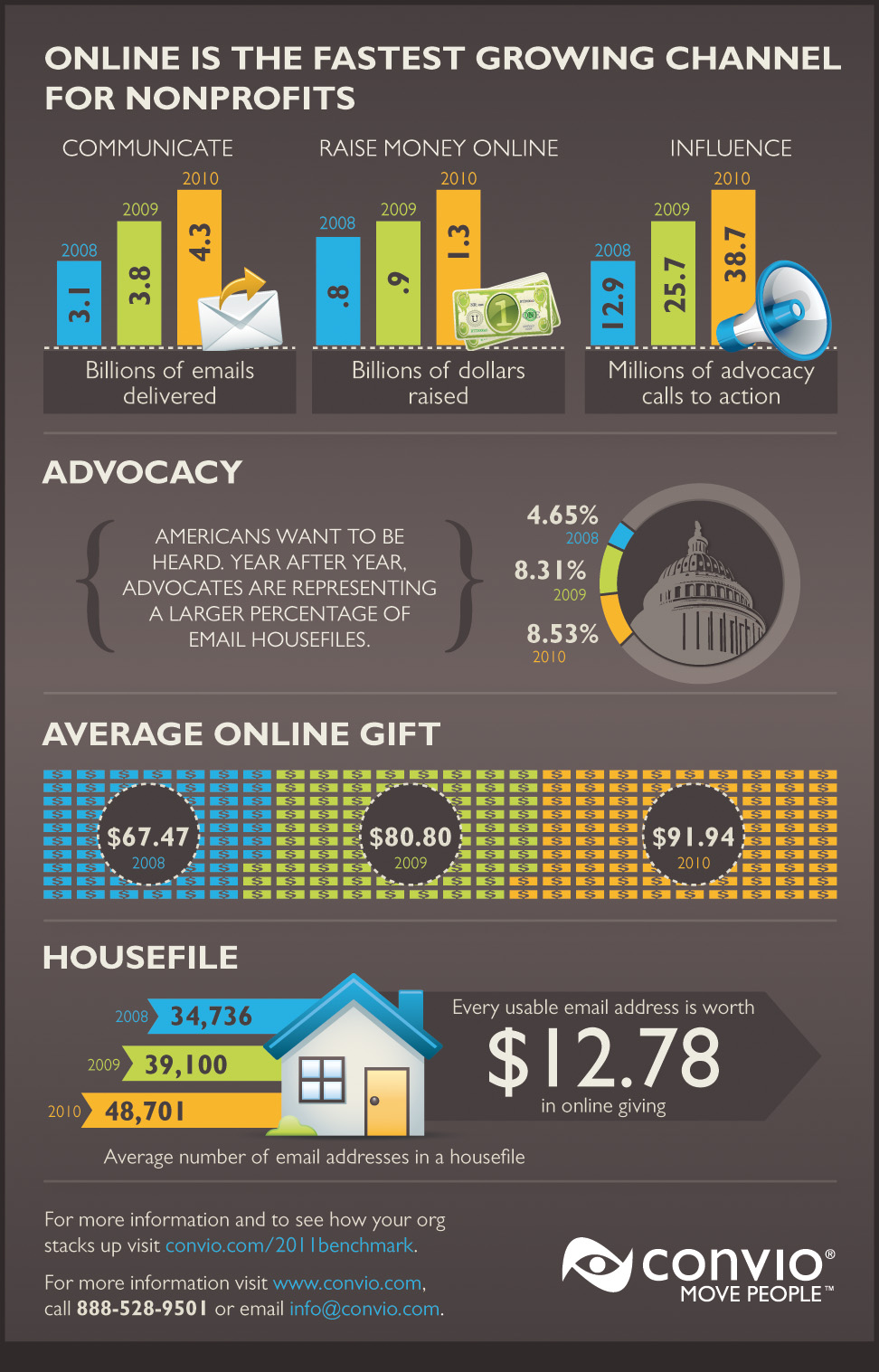 How Much Money Do Americans Give Online? [INFOGRAPHIC]