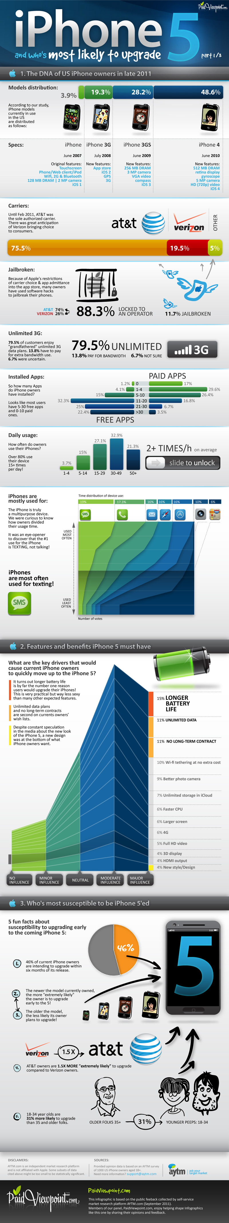 iPhone 5 and who is most likely to upgrade