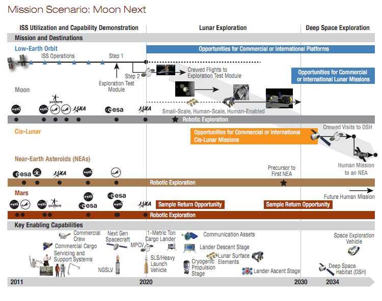 9f670a5913 Mashable — NASA конкретизирует мероприятия на следующие 25 лет космических  исследований
