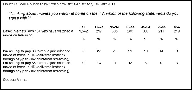 For nearly a decade, home video sales ? and home video ownership ? were ...