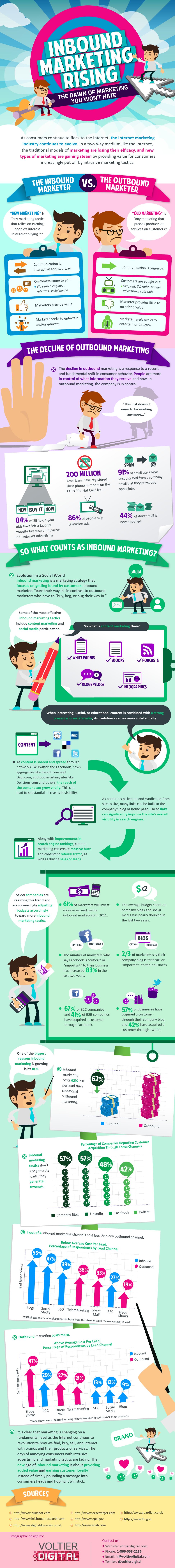 Inbound Marketing Rising Final2 INFOGRAPHIC: Inbound vs. Outbound Marketing