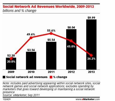 Social Network Revenues