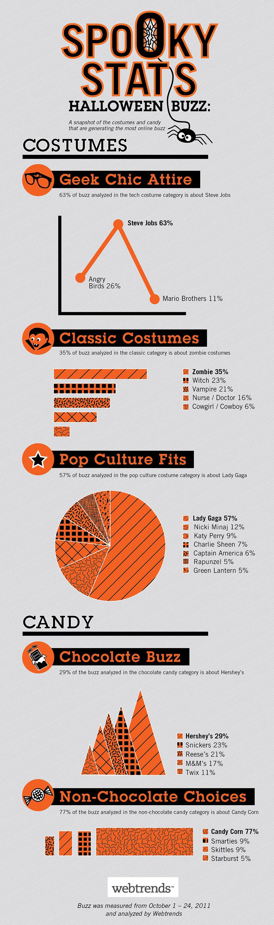 Disfraces mas populares de halloween 2011