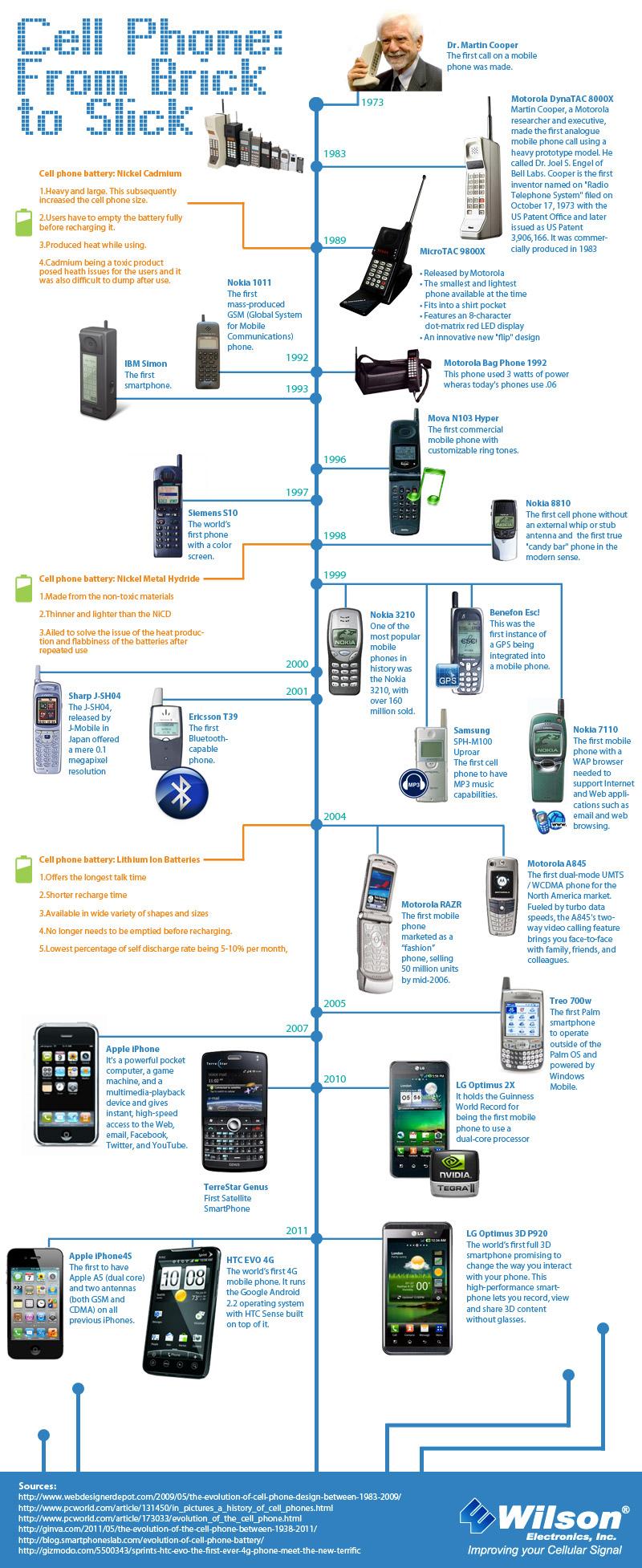 Cellular Phone Evolution Evolution of Cell Phone