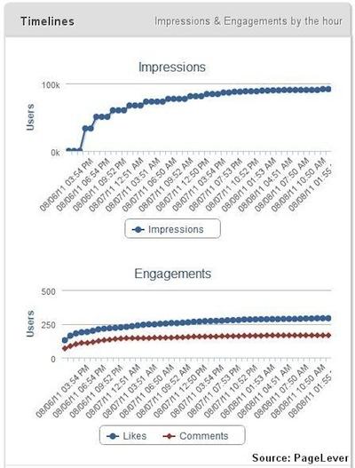 facebook posting data