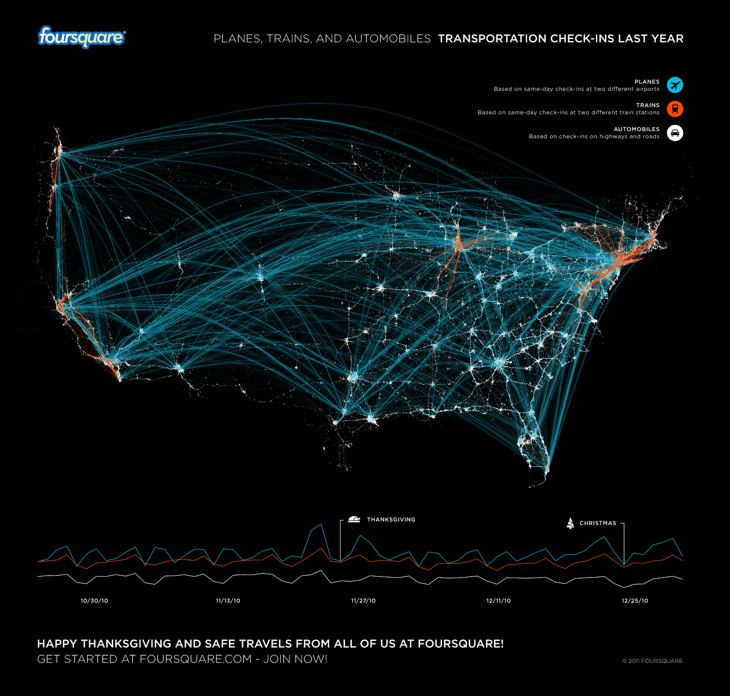 Foursquare, Twitter, Facebook, LinkedIn, Social Media, Holiday Travel